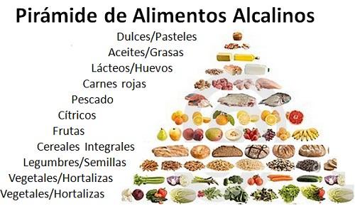 Pirámide de Alimentos Alcalinos